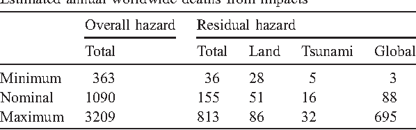 Table 1 Estimated annual worldwide deaths from impacts