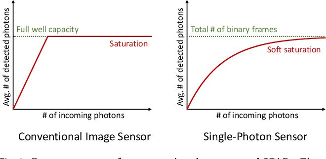 Figure 3 for Quanta Burst Photography