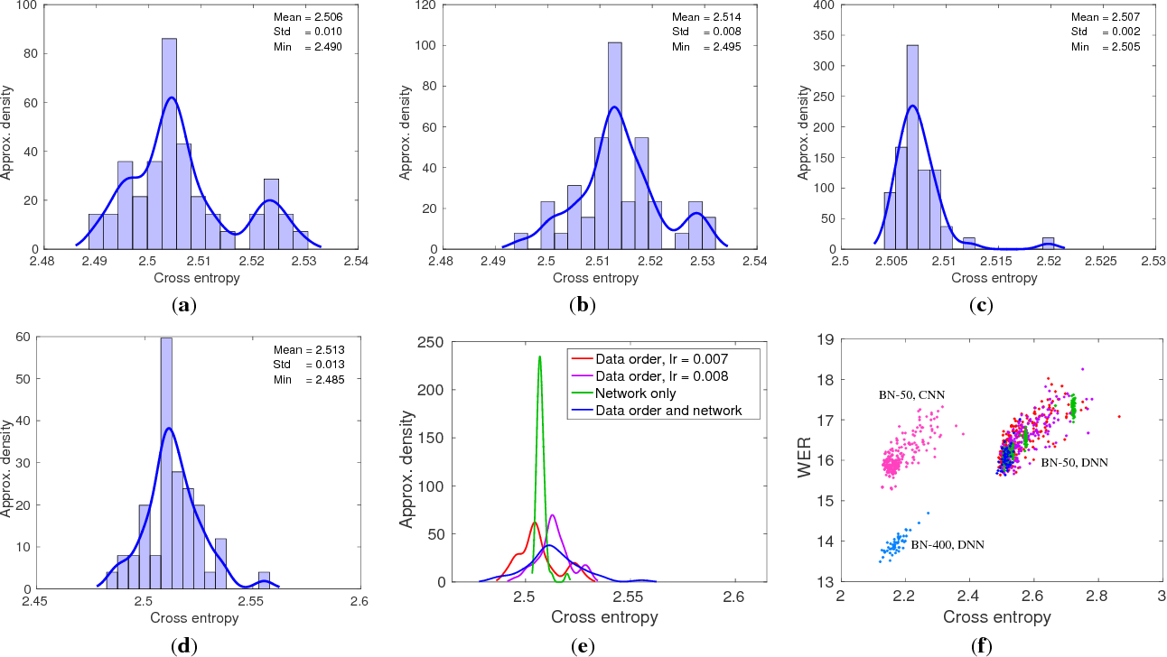Figure 1 for Training variance and performance evaluation of neural networks in speech