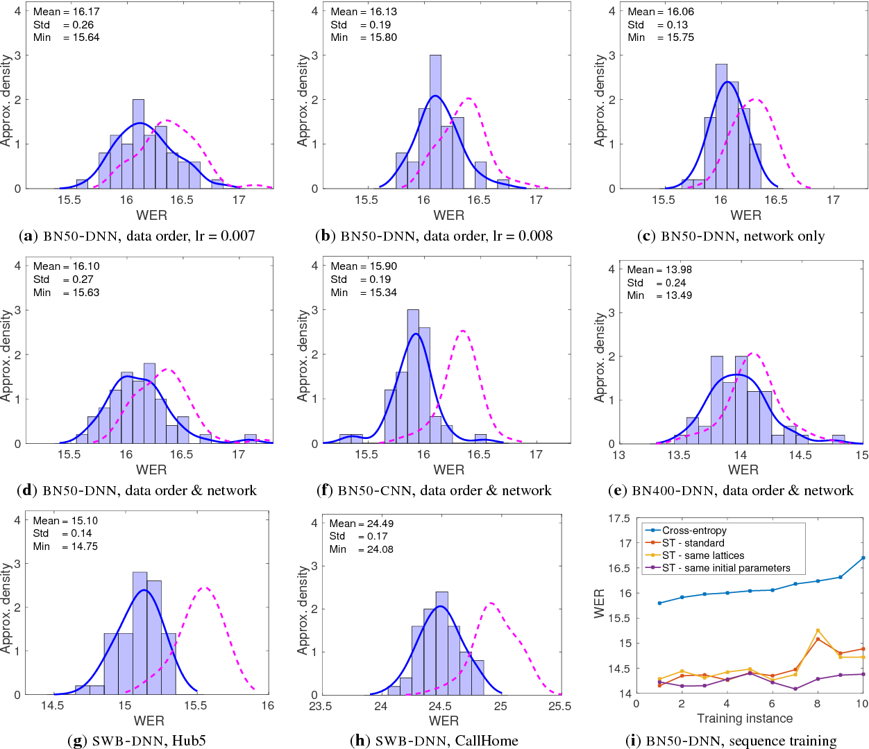 Figure 3 for Training variance and performance evaluation of neural networks in speech