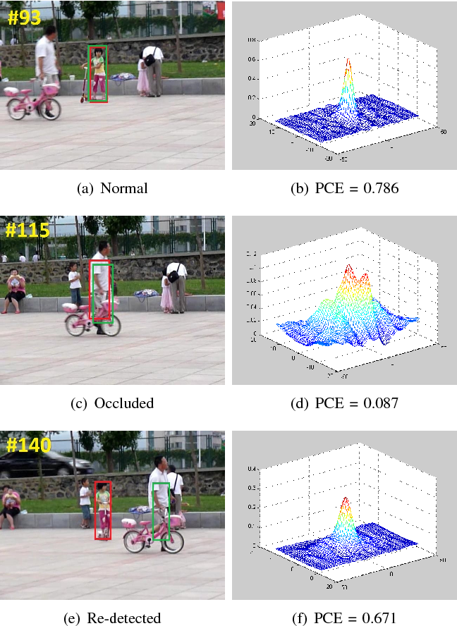 Figure 2 for Real-time 3D Human Tracking for Mobile Robots with Multisensors