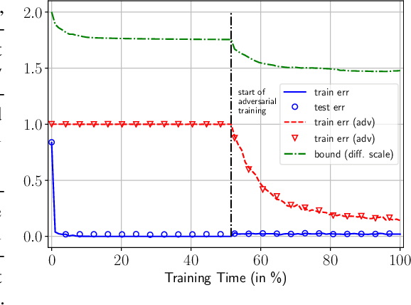Figure 1 for Adversarial Risk Bounds for Neural Networks through Sparsity based Compression