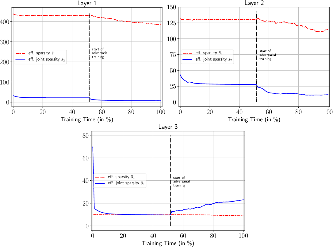 Figure 2 for Adversarial Risk Bounds for Neural Networks through Sparsity based Compression