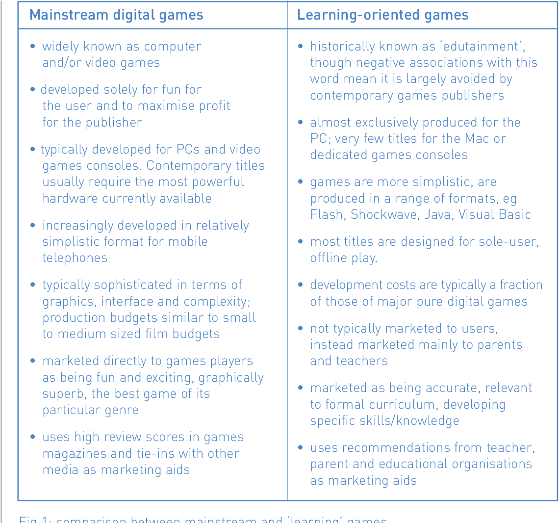 literature review in games and learning kirriemuir