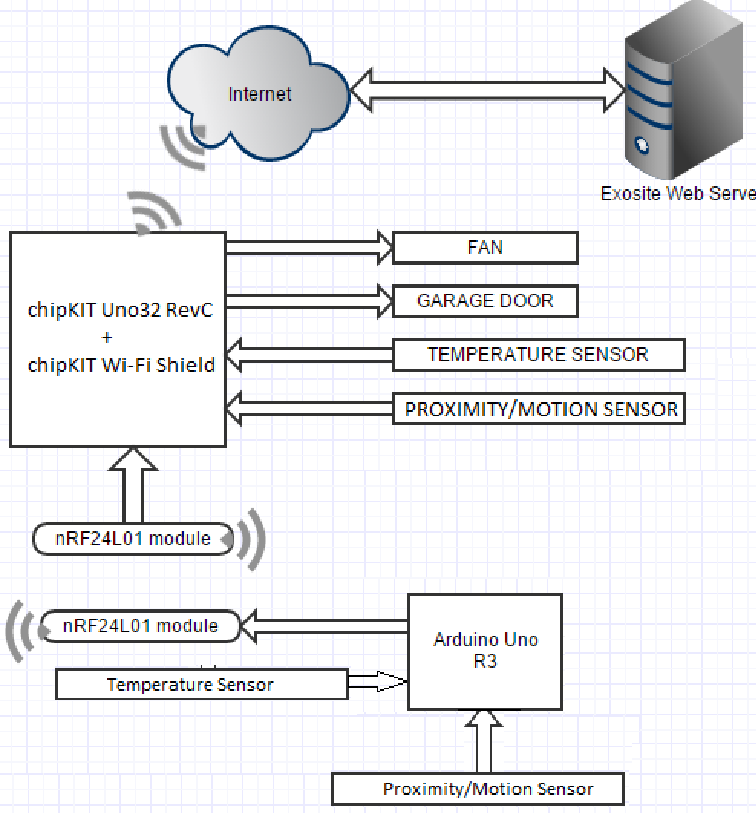 Cloud based low-cost Home Monitoring and Automation System ...