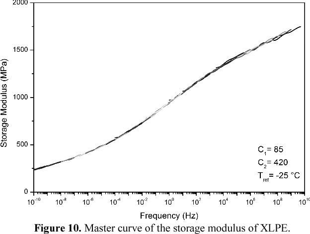 Figure 10 from Acoustic data of cross linked polyethylene