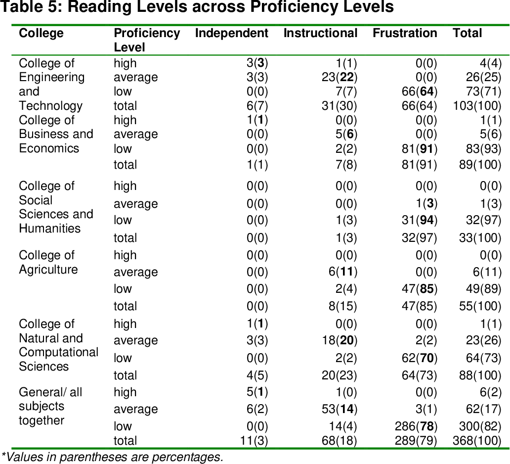 PDF] The English Language Proficiency Level of First Year Students