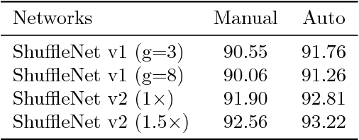 Figure 2 for AutoShuffleNet: Learning Permutation Matrices via an Exact Lipschitz Continuous Penalty in Deep Convolutional Neural Networks