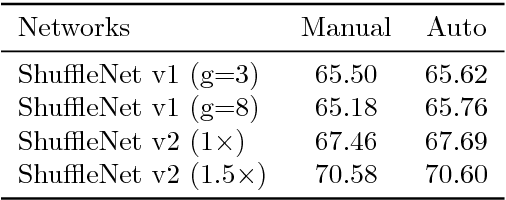 Figure 3 for AutoShuffleNet: Learning Permutation Matrices via an Exact Lipschitz Continuous Penalty in Deep Convolutional Neural Networks