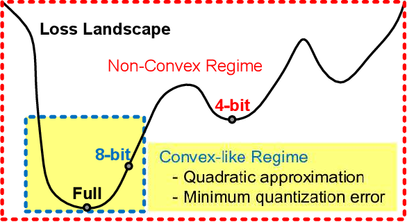 Figure 1 for Q-Rater: Non-Convex Optimization for Post-Training Uniform Quantization