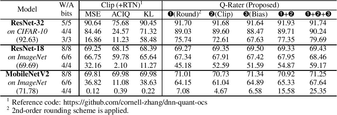 Figure 2 for Q-Rater: Non-Convex Optimization for Post-Training Uniform Quantization