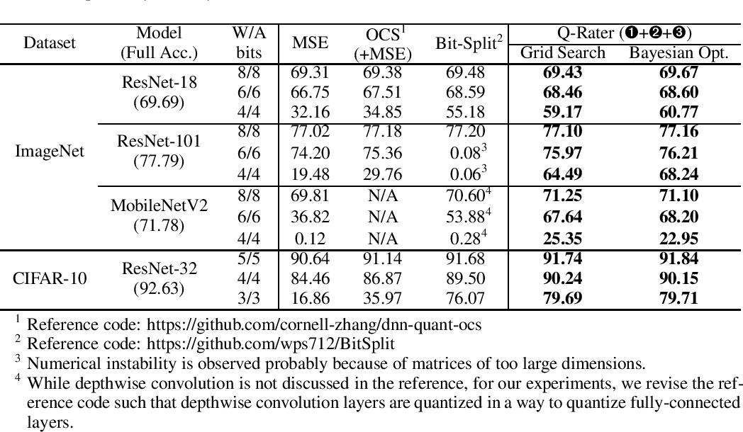 Figure 4 for Q-Rater: Non-Convex Optimization for Post-Training Uniform Quantization