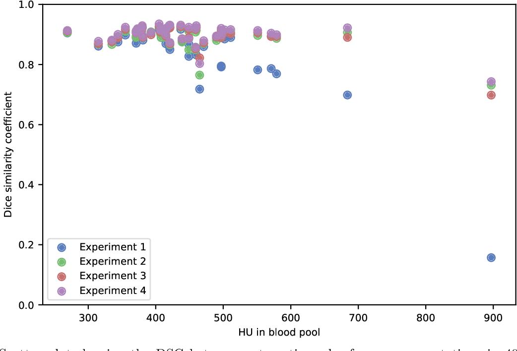 Figure 2 for Improving Myocardium Segmentation in Cardiac CT Angiography using Spectral Information