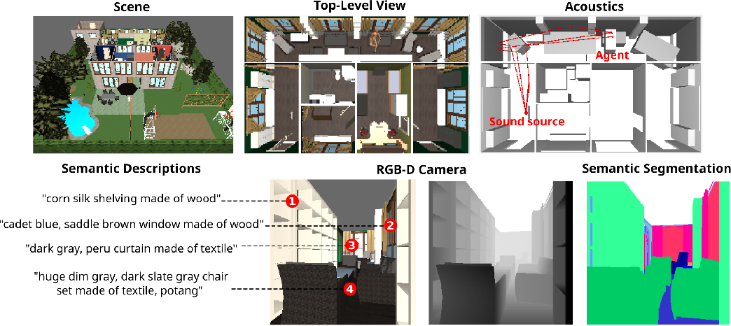 Figure 1 for HoME: a Household Multimodal Environment