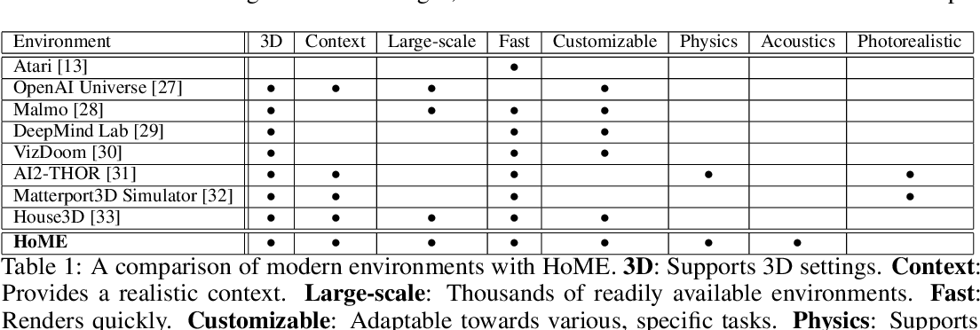 Figure 2 for HoME: a Household Multimodal Environment
