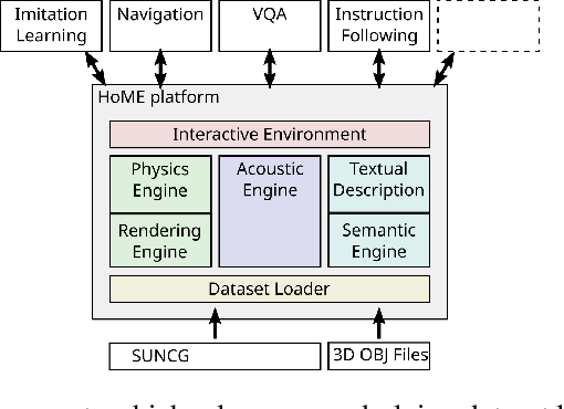 Figure 4 for HoME: a Household Multimodal Environment