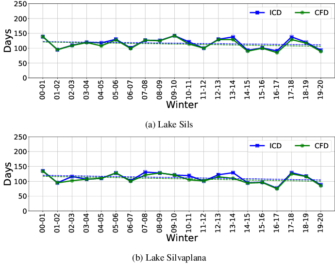 Figure 4 for Recent Ice Trends in Swiss Mountain Lakes: 20-year Analysis of MODIS Imagery