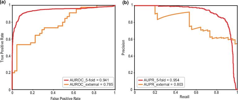 Figure 2 for Heterogeneous network-based drug repurposing for COVID-19
