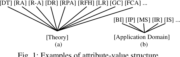 Figure 2 for On Granular Knowledge Structures