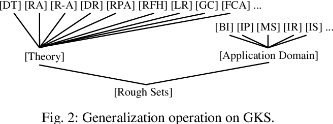 Figure 3 for On Granular Knowledge Structures