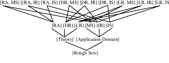 Figure 4 for On Granular Knowledge Structures