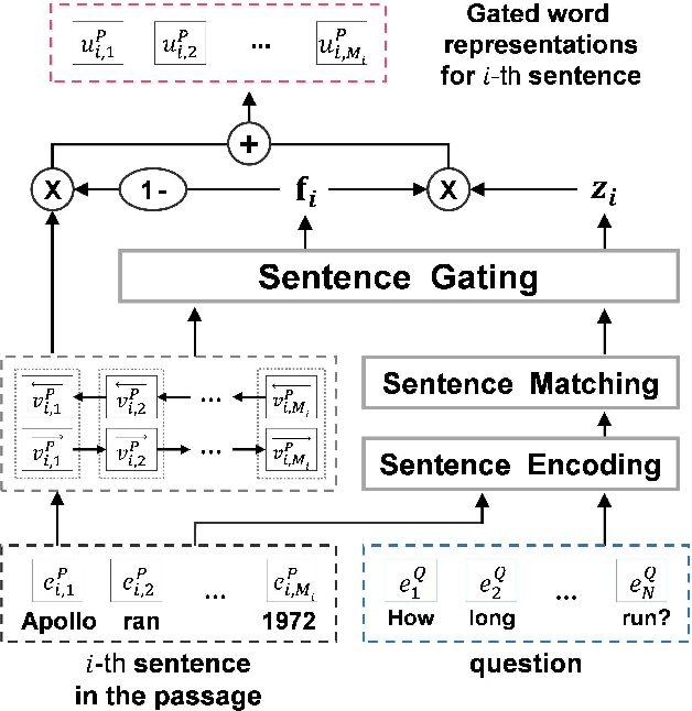 Figure 2 for Question-Aware Sentence Gating Networks for Question and Answering