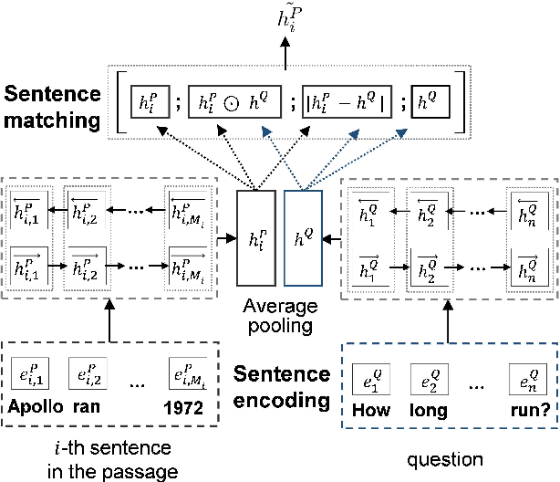Figure 4 for Question-Aware Sentence Gating Networks for Question and Answering