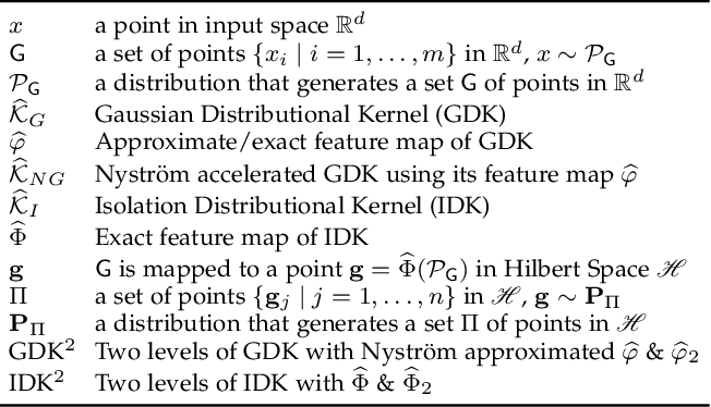 Figure 1 for Isolation Distributional Kernel: A New Tool for Point & Group Anomaly Detection