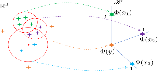 Figure 2 for Isolation Distributional Kernel: A New Tool for Point & Group Anomaly Detection