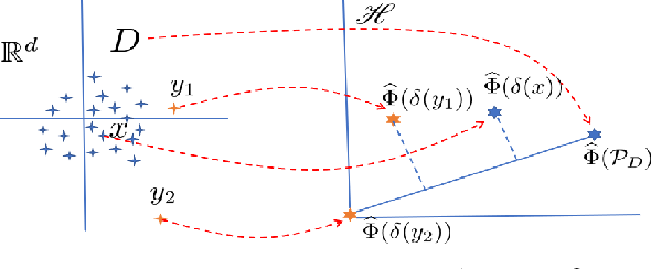 Figure 3 for Isolation Distributional Kernel: A New Tool for Point & Group Anomaly Detection