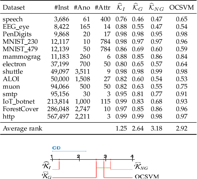 Figure 4 for Isolation Distributional Kernel: A New Tool for Point & Group Anomaly Detection