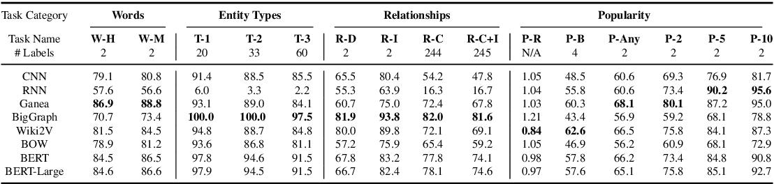 Figure 1 for Exploring Neural Entity Representations for Semantic Information