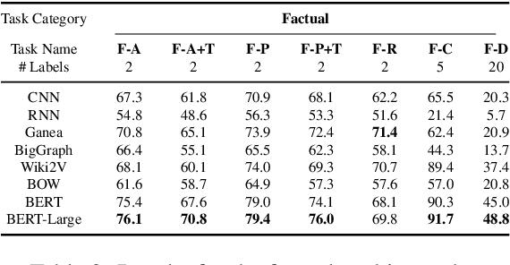 Figure 3 for Exploring Neural Entity Representations for Semantic Information