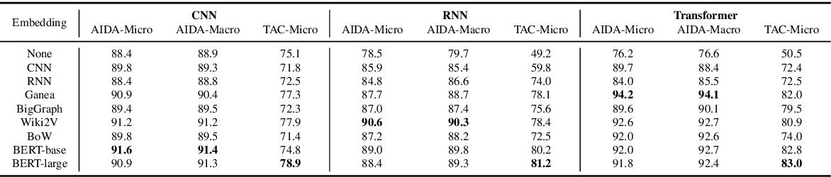 Figure 4 for Exploring Neural Entity Representations for Semantic Information