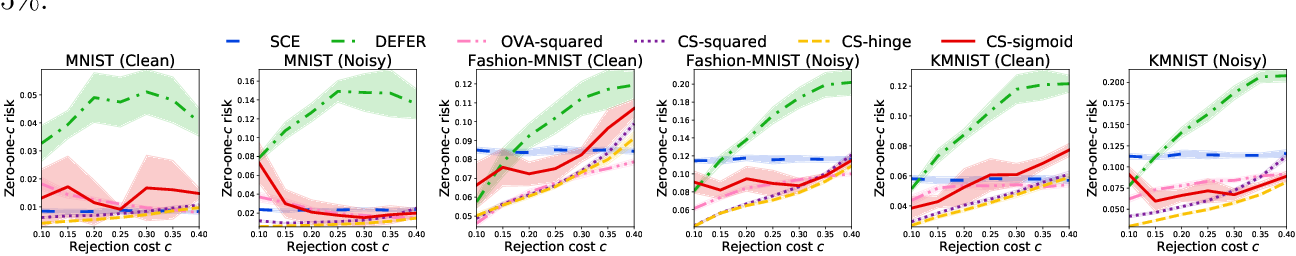 Figure 4 for Classification with Rejection Based on Cost-sensitive Classification
