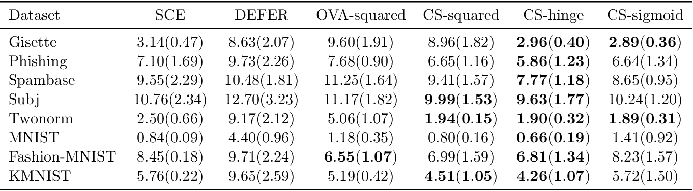 Figure 3 for Classification with Rejection Based on Cost-sensitive Classification