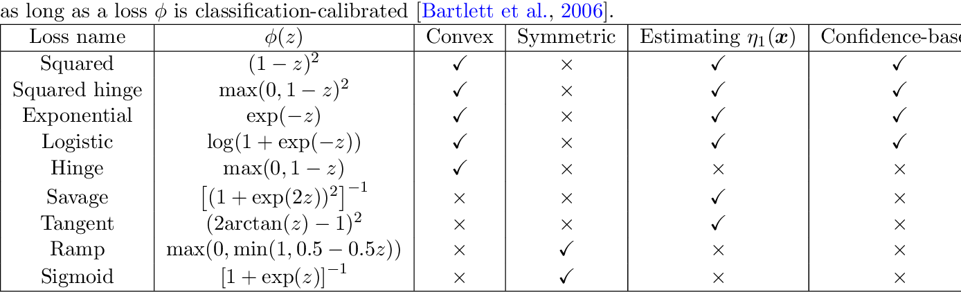Figure 1 for Classification with Rejection Based on Cost-sensitive Classification