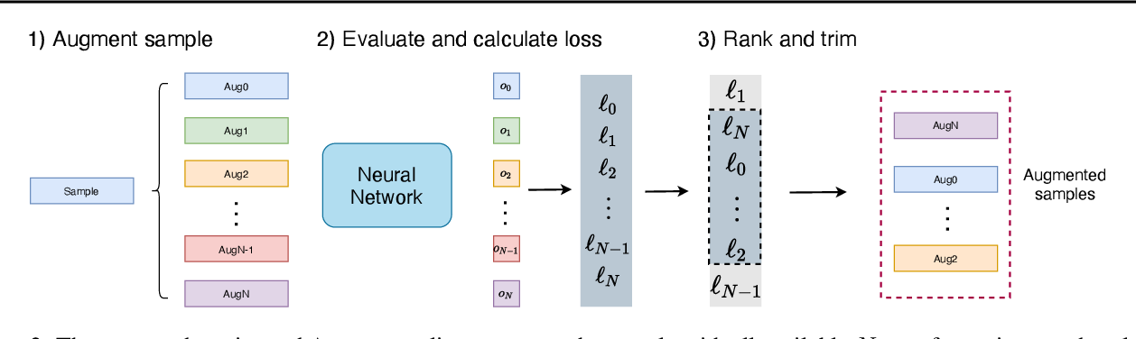 Figure 3 for Adaptive Weighting Scheme for Automatic Time-Series Data Augmentation