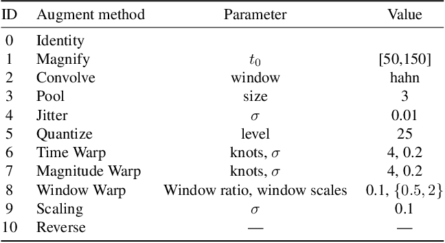 Figure 2 for Adaptive Weighting Scheme for Automatic Time-Series Data Augmentation