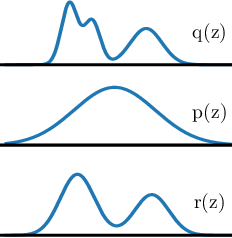 Figure 1 for NCP-VAE: Variational Autoencoders with Noise Contrastive Priors