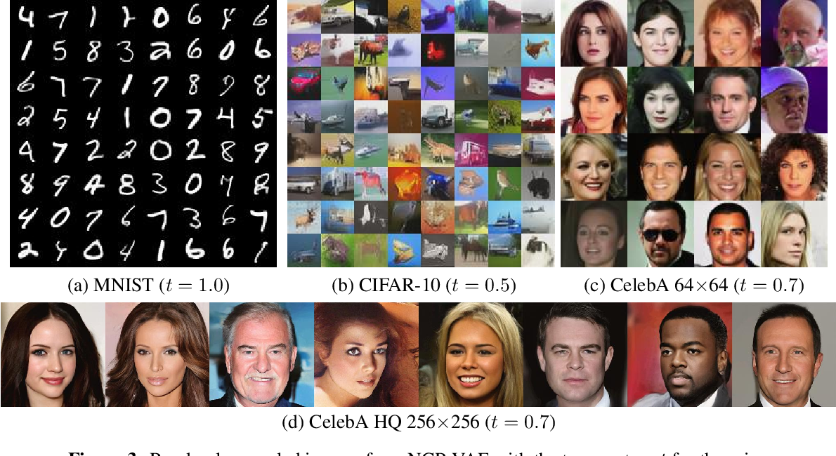 Figure 4 for NCP-VAE: Variational Autoencoders with Noise Contrastive Priors