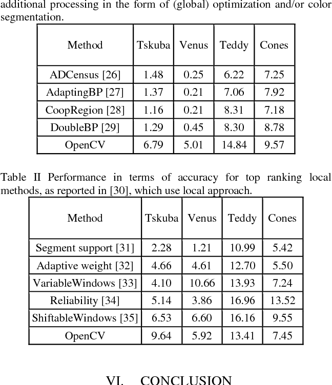 Table I from A brief introduction to OpenCV - Semantic Scholar