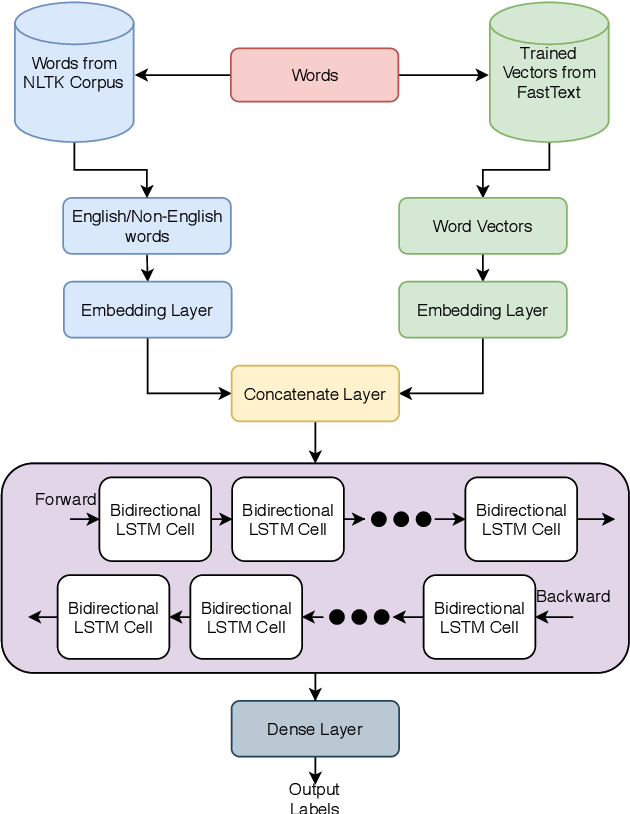 Figure 1 for JUNLP@Dravidian-CodeMix-FIRE2020: Sentiment Classification of Code-Mixed Tweets using Bi-Directional RNN and Language Tags