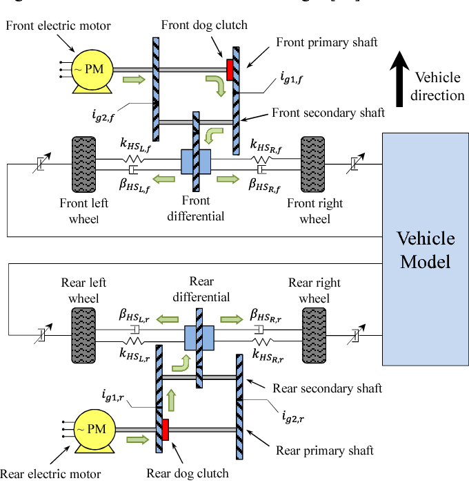 A Four-Wheel-Drive Fully Electric Vehicle Layout with Two-Speed ...