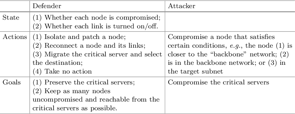 Figure 2 for Reinforcement Learning for Autonomous Defence in Software-Defined Networking