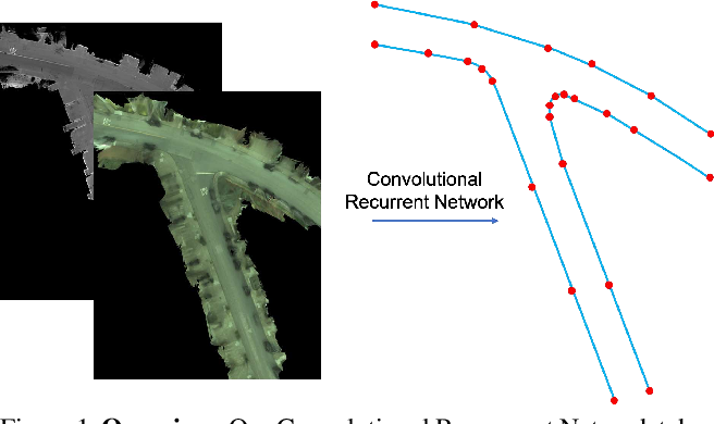 Figure 1 for Convolutional Recurrent Network for Road Boundary Extraction