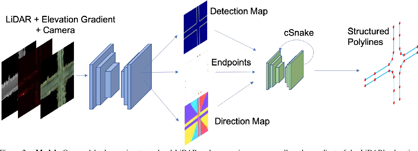 Figure 3 for Convolutional Recurrent Network for Road Boundary Extraction