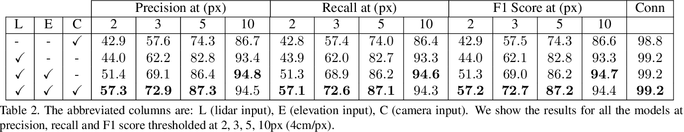 Figure 4 for Convolutional Recurrent Network for Road Boundary Extraction