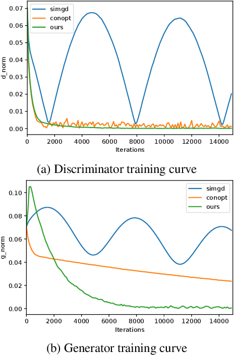 Figure 2 for JR-GAN: Jacobian Regularization for Generative Adversarial Networks