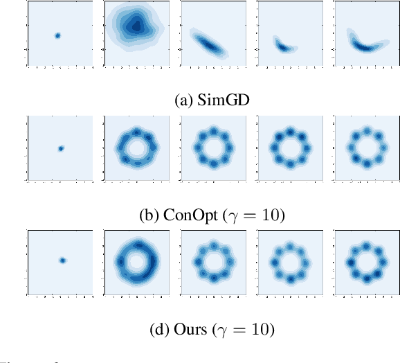 Figure 3 for JR-GAN: Jacobian Regularization for Generative Adversarial Networks